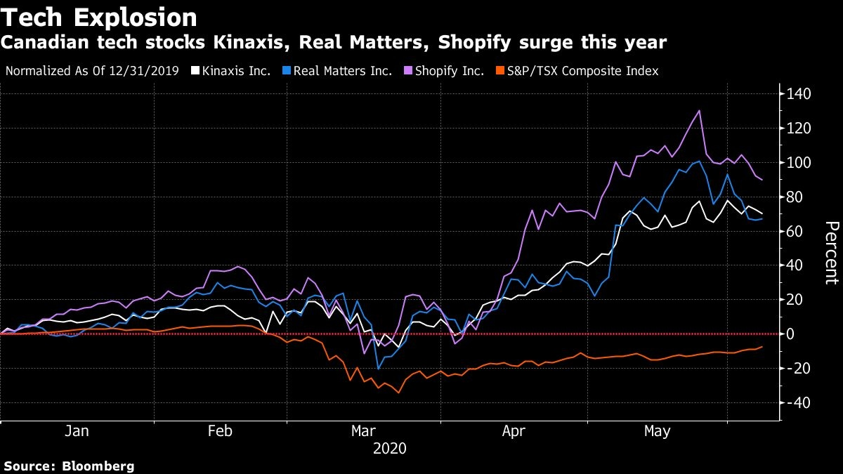 Shopify Not The Only Tech Firm Propping Up Canada S Stock Market Bnn Bloomberg