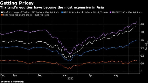 BC-Thailand-May-Lose-Investors-as-Most-Expensive-Asian-Stock-Market