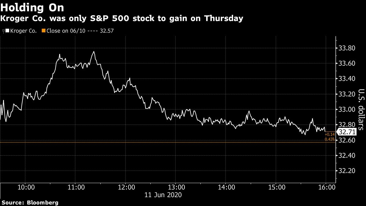 Only One Stock In The S P 500 Finished Higher As Index Plunged Bnn Bloomberg
