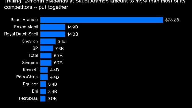 BC-Saudi-Aramco's-Dividend-Math-Doesn't-Add-Up