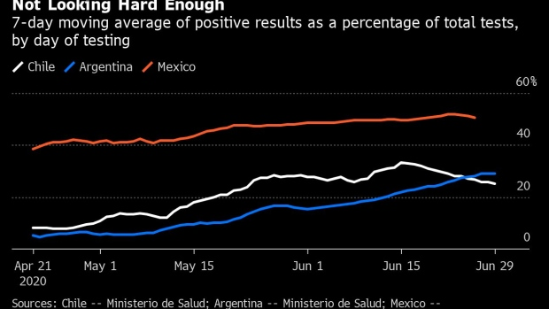 Half Of All Covid Tests Are Positive In Mexico Highest In World Bnn Bloomberg