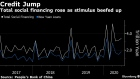 BC-China-Credit-Growth-Accelerates-in-June-as-Economy-Recovers