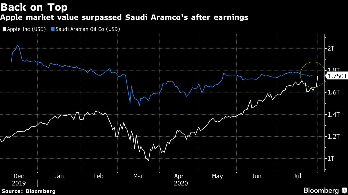 Apple briefly overtakes Saudi Aramco as world's most valuable company