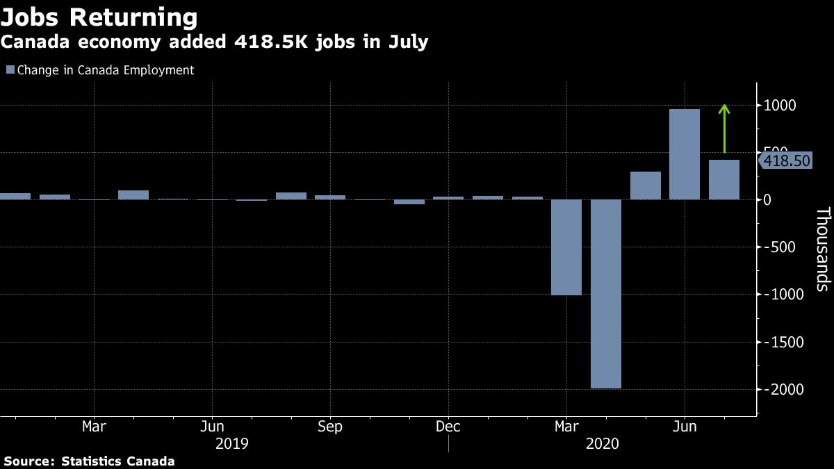 Canada added 418,500 jobs in July as economies reopen