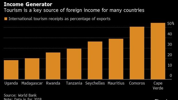 Covid Travel Restrictions Devastate Africa S Tourism Earnings Bnn Bloomberg