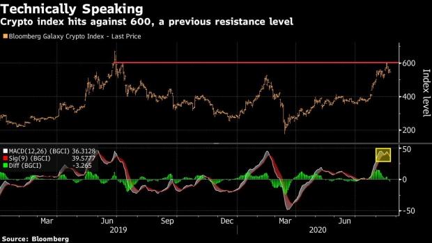 Bitcoin Market Looks Same Like 2016 before the Epic Bull Run Started