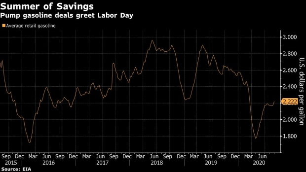 Labor Day gas prices are set to be lowest since 2004