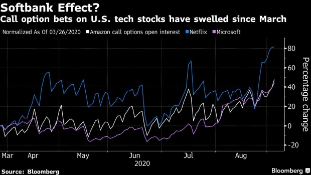 __LINK__ Apple Options Show Earnings Surprises Unlikely Later Today bc-softbank-s-big-options-bet-tests-investor-faith-in-masayoshi-son