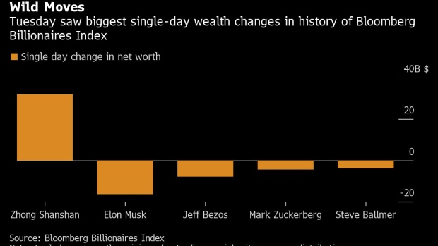 Elon Musk Loses Record 16 3 Billion With Wild Wealth Swings Bnn Bloomberg