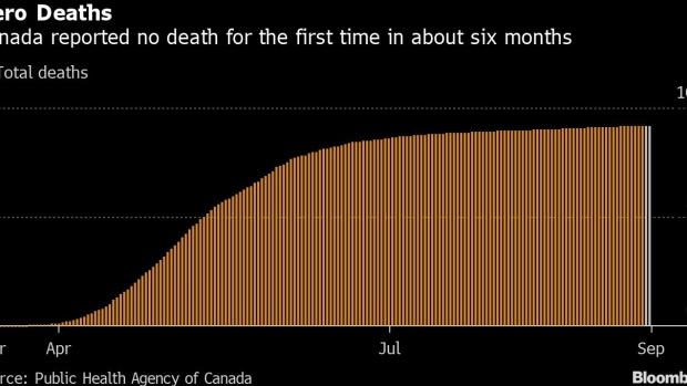 Canada Reports Zero Covid Deaths For First Time In Six Months Bnn Bloomberg