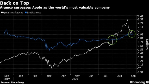 BC-Oil-Giant-Aramco-Regains-Top-Spot-From-Apple-as-Tech-Rally-Fades