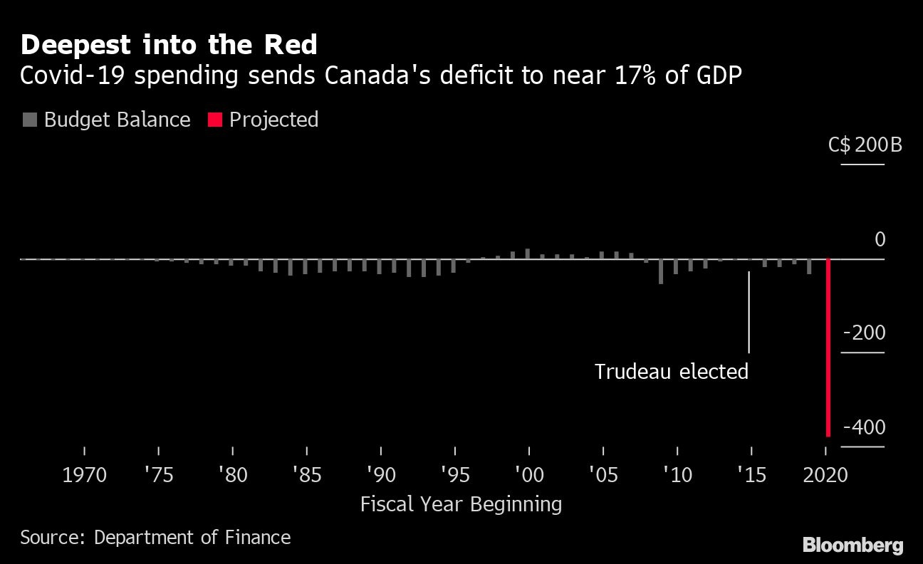https://www.bnnbloomberg.ca/polopoly_fs/1.1493768!/fileimage/httpImage/image.png_gen/derivatives/default/chrystia-freeland-canada-s-deputy-prime-minister-and-minister-of-finance-speaks-while-justin-trudeau-canada-s-prime-minister-left-listens-during-a-news-conference-in-ottawa-ontario-canada-on-tuesday-aug-18-2020-freeland-considered-a-pragmatic-minister-who-handled-the-renegotiation-of-the-north-american-free-trade-agreement-with-mexico-and-the-u-s-is-the-first-woman-to-hold-the-finance-minister-role.png