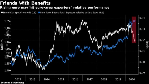 BC-Dethroned-Dollar-Is-Making-Waves-Across-Markets-in-Five-Charts