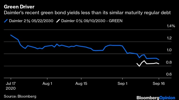 BC-Green-Bonds-Should-Have-Green-Strings-Attached