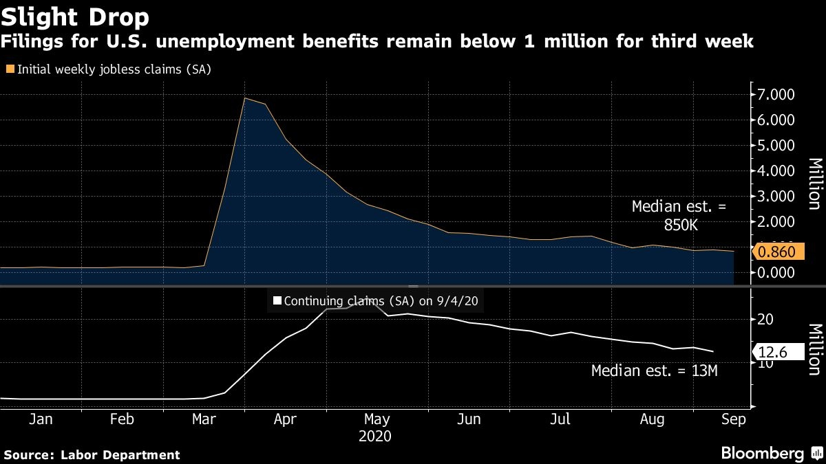 860,000 Unemployment Claims Filed Last Week