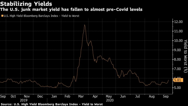 https://www.bnnbloomberg.ca/polopoly_fs/1.1498478!/fileimage/httpImage/image.png_gen/derivatives/landscape_620/bc-us-junk-bonds-set-3298-billion-sales-record-amid-yield-hunt.png