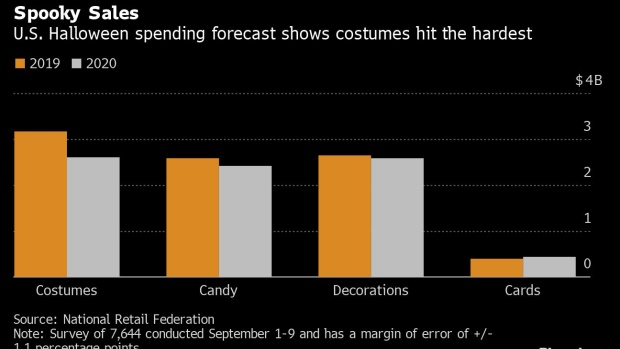 How Much Money Did Americans Spend On Halloween Candy In 2020 Candy Eating, Costumeless Americans Will Ring in Halloween 2020