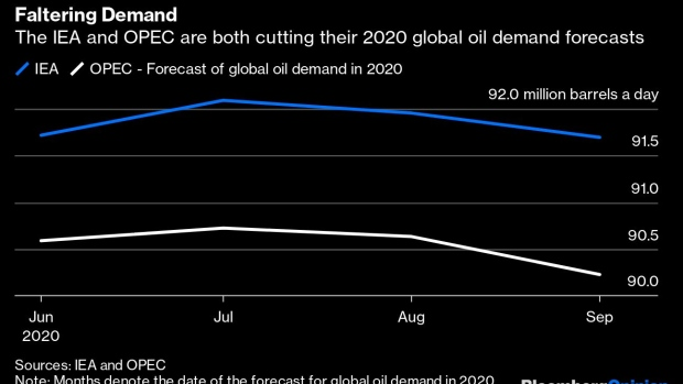 Oil Heavyweights Look Ready for a Showdown