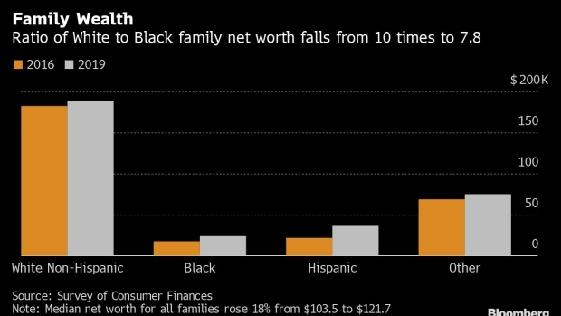 Healthy US economy failed to narrow racial gaps in 2019