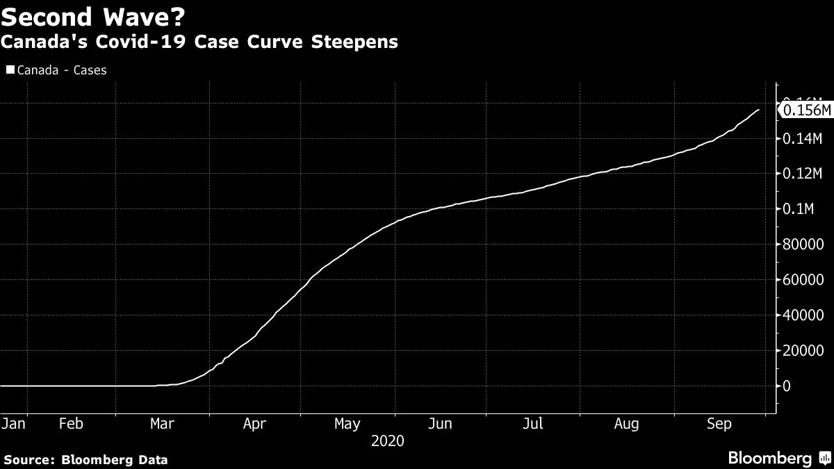 Covid Spike Could Push Ontario Quebec Back Into Lockdown Bnn Bloomberg