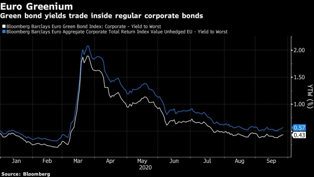 BC- Green-Bond-Supply-Has-$90-Billion-Fund-Worried