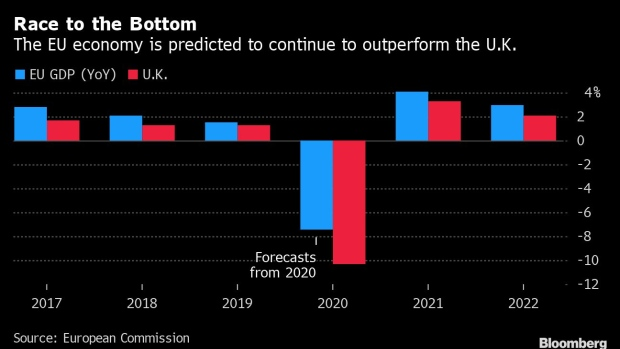 EU Sees UK Economy Tanking in First Forecast Assuming No