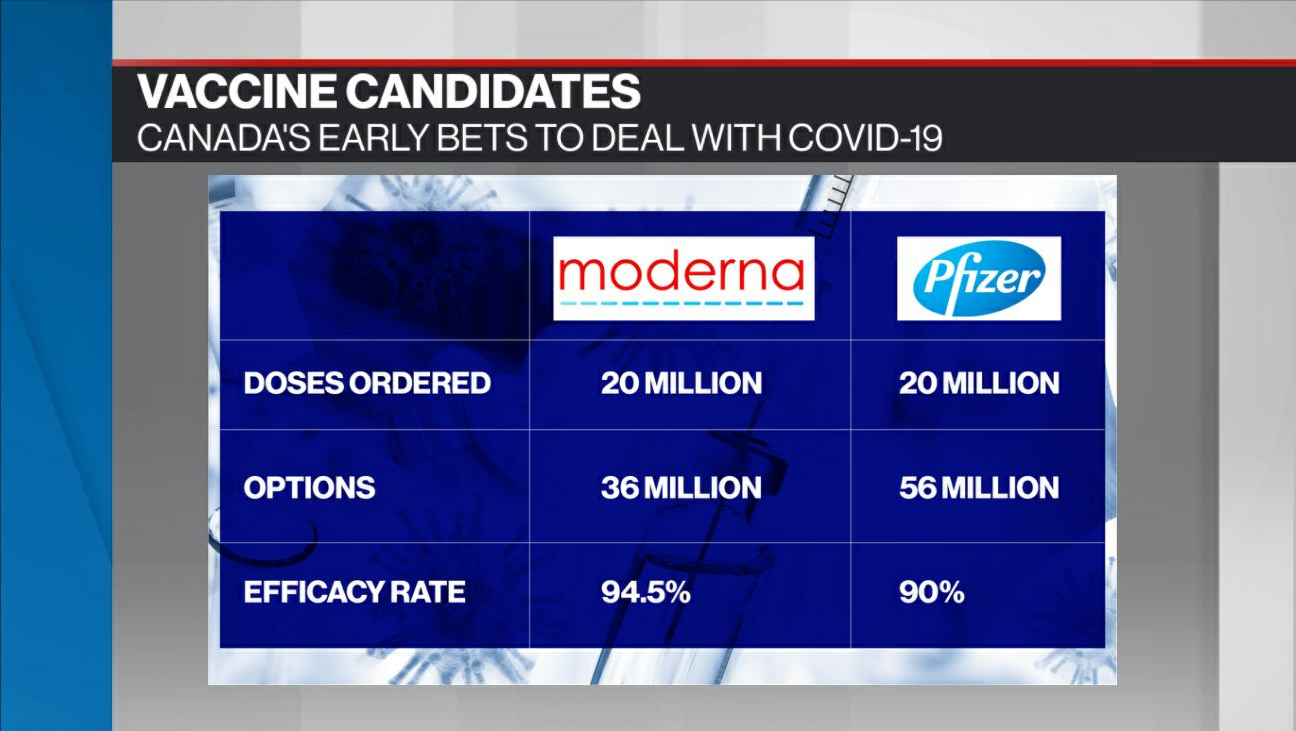 Moderna Vaccine Is Found 94 5 Effective At Preventing Covid 19 Bnn Bloomberg