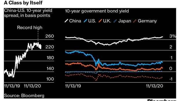 BC-China-Opens-Its-Bond-Market—With-Unknown-Consequences-for-World