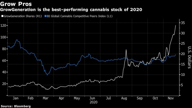 BC-GrowGeneration-Emerges-as-Best-Cannabis-Stock-of-2020