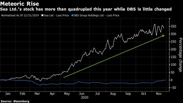 Tech Stocks Are Slowly Gaining Prominence In Singapore S Market Bnn Bloomberg