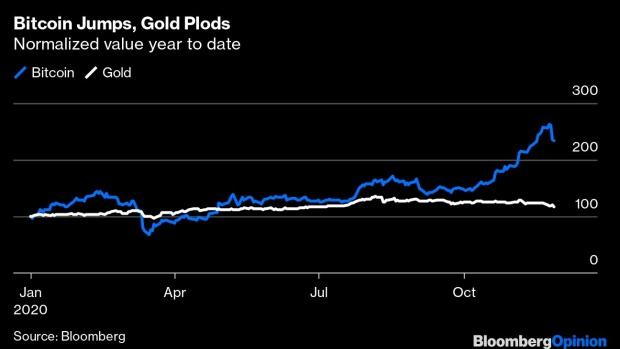 Bitcoin Is Winning the Covid-19 Monetary Revolution