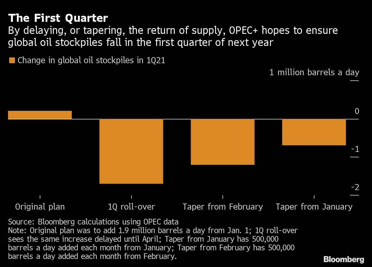 OPEC+ agrees to increase output by 500,000 barrels a day in January