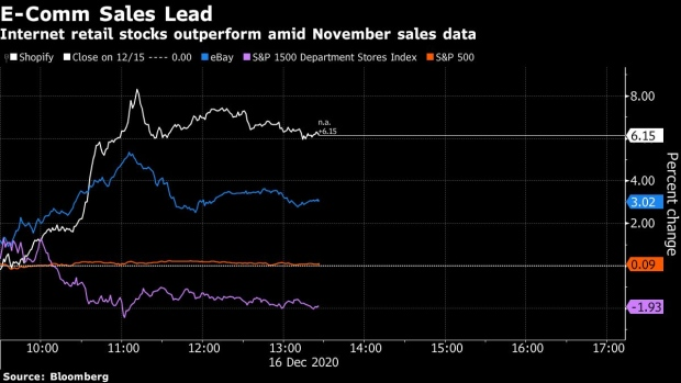 Retail sales fell 1.1% in November, biggest drop in 7 months