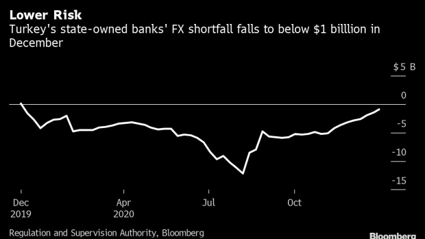 BC-Turkey's-State-Owned-Banks-Cut-FX-Risks-as-Backdoor-Policies-End