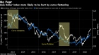 BC-History-Shows-Asian-Currencies-Can-Weather-Steeper-Yield-Curve