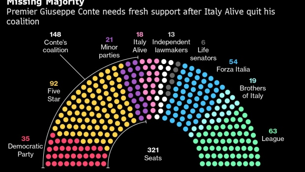 Italy's Conte wins crucial confidence vote, tougher test on Tuesday