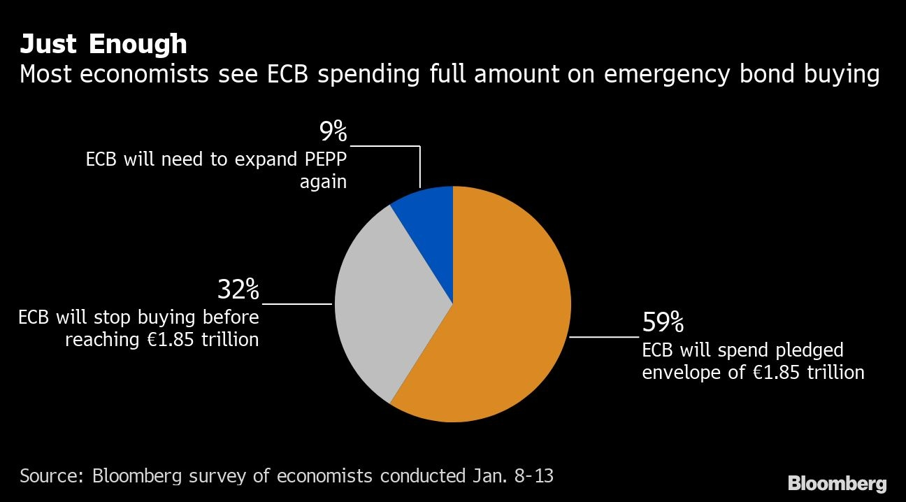 European Central Bank keeps copious stimulus measures unchanged