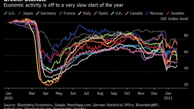 alternative-data-show-growth-stumble-on-fresh-virus-fear