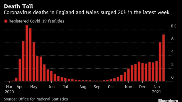 UK Covid-19 death toll officially passes 100,000, latest figures show