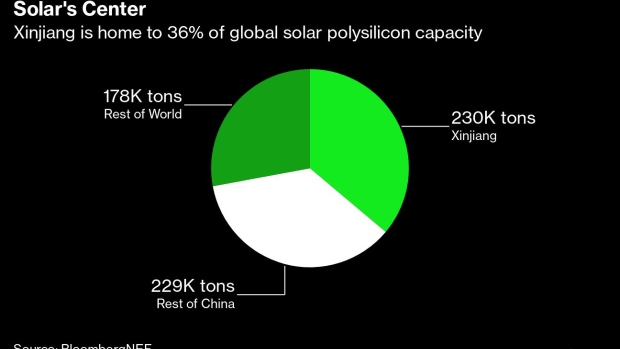 BC-Solar-Firms-Eye-Supply-Tracing-as-China-Forced-Labor-Debated