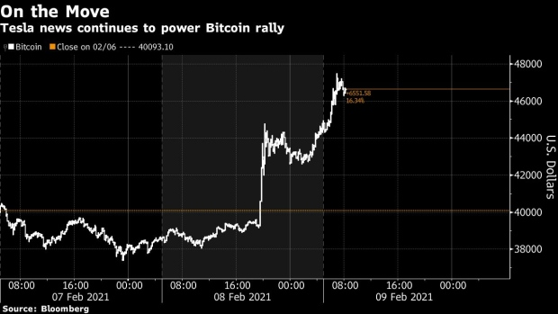 Bitcoin Surges Past $47,000 for First Time After Tesla Purchase -  BNN Bloomberg