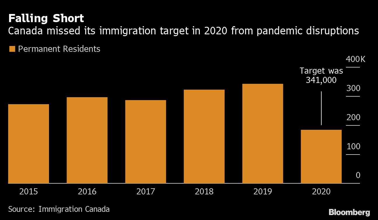 canada immigration targets