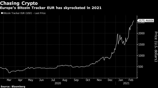 Raging Success of First Bitcoin Fund Shows Who Leads ETF Market -  BNN Bloomberg