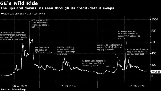 BC-GE's-Credit-Market-Giant-Caps-Decade-Long-Descent-Into-Obscurity