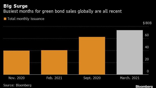 BC-Record-Green-Bond-Sales-Greet-BlackRock-Vanguard's-Climate-Push