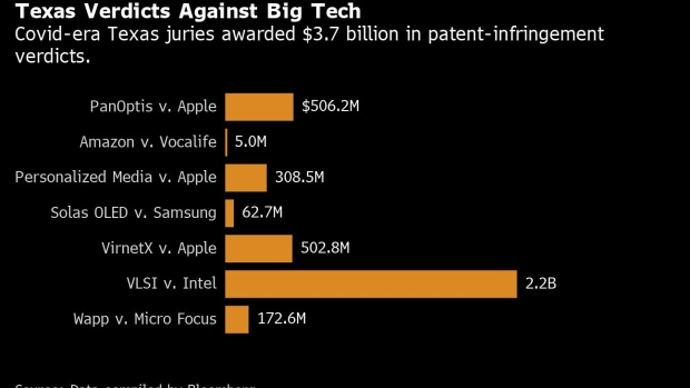 BC-Texas'-Distanced-Juries-Hit-Big-Tech-With-$37-Billion-of-Awards