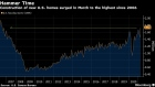 BC-Housing-Starts-in-US-Soar-After-Winter-Related-Setback