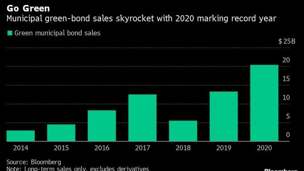 BC-Biden-Spending-Plan-Seen-Jolting-Muni-Green-Bond-Sales-to-Record