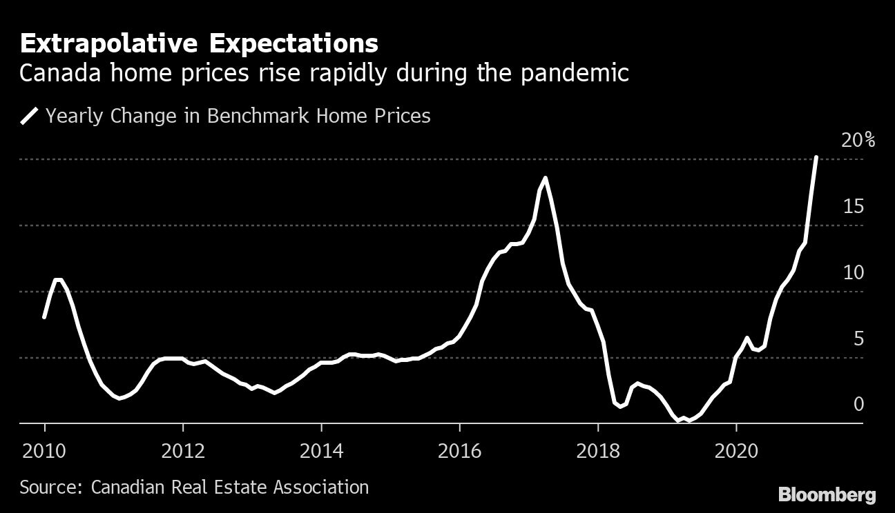 Canad Home Prices rise rapid