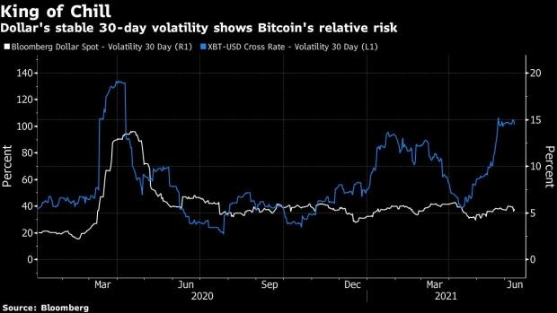 Bitcoin CFD-uri   Plus